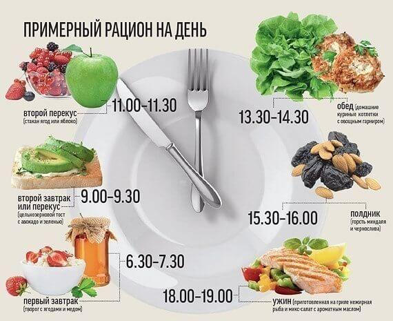 Фитнес меню на неделю для девушек